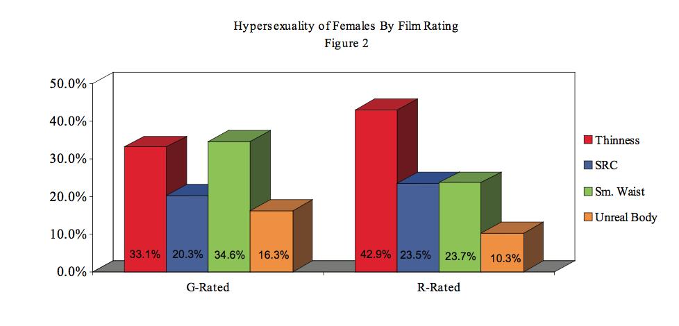 Gender representation essays