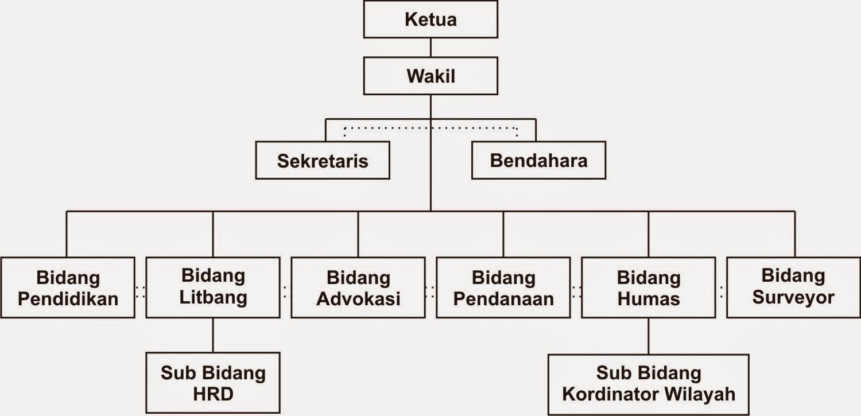 bagan struktur organisasi perusahaan related keywords \u0026 suggestions Bagan Struktur Di Industri khalil muhammad haqi bagan organisasi