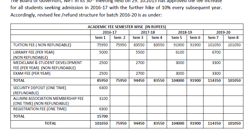 Nift Admission 2016 Fee Structure For Batch 2016 20