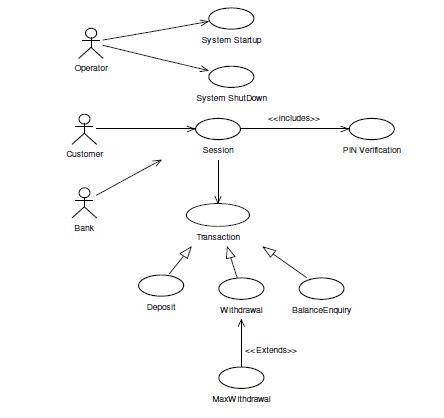 Visio Database Diagram furthermore Use Case Actor additionally Simple State Diagram additionally Diagram Sound Definition further Important Uml Diagrams Required To Work With Design Patterns. on examples of uml diagrams