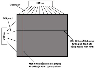Hình 16 - Hiện tượng bị kẻ mầu dọc màn hình hoặc kẻ đen trắng ngang màn hình thường do màn hình bị đứt mạch in ở ngay mép của tấm LCD