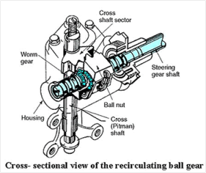 Gambar Recirculating ball