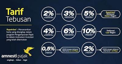 informasi pajak tax amnesty di indonesia