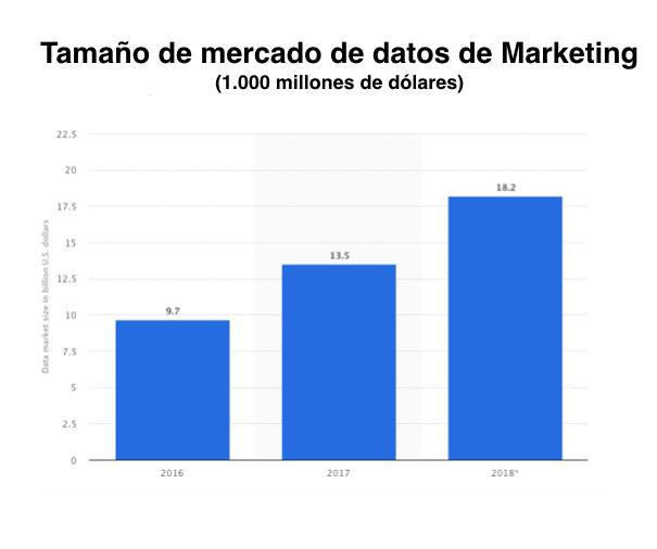 gráfico que muestra el tamaño de mercado de datos de marketing