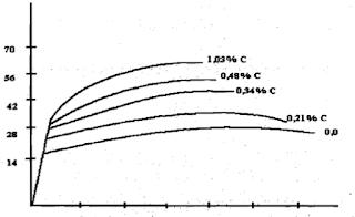 Diagramas convencionais tensao deformacao, em funcao da variacao do teor de carbono