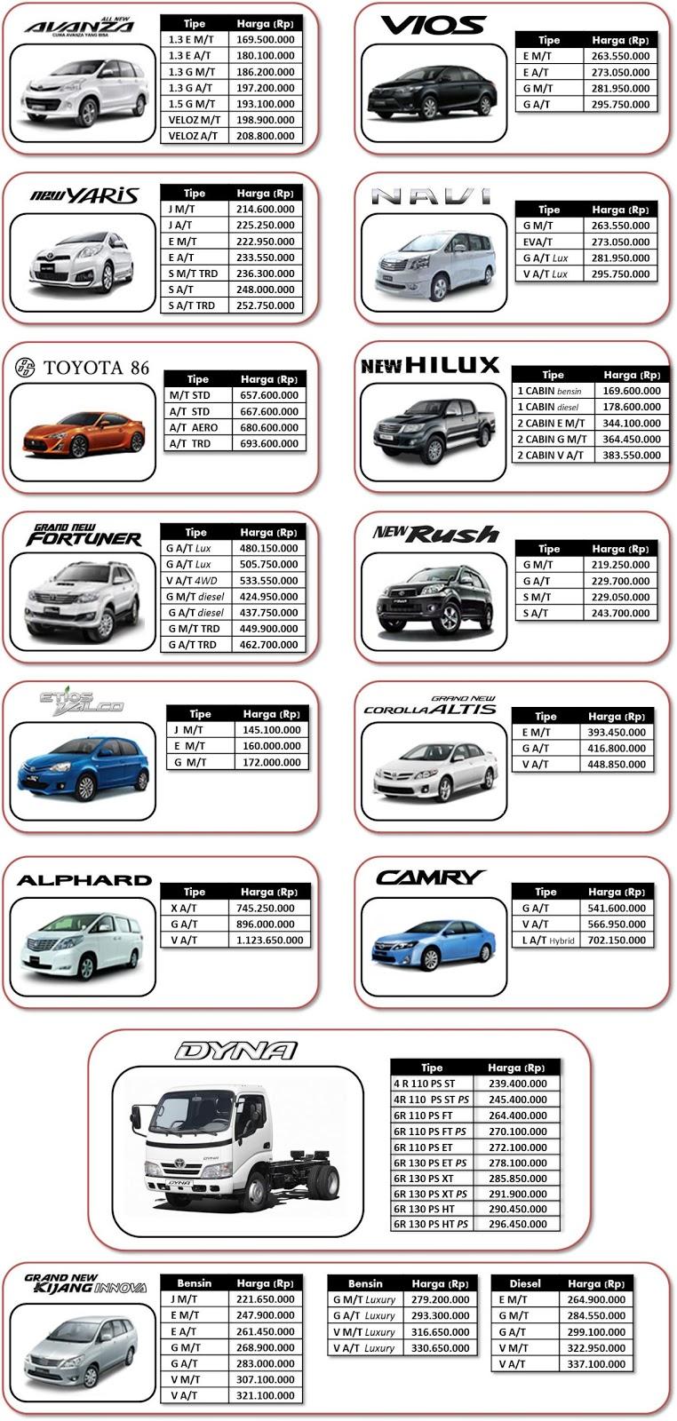Kelebihan Daftar Harga Toyota Spesifikasi