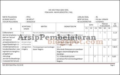 File yang akan Admin bagikan pada kesempatan artikel ini dipersiapkan untuk pelaksanaan ke Kisi-kisi Soal PAS PPKn Kelas 7 Semester 1 Kurikulum 2013 Revisi 2018