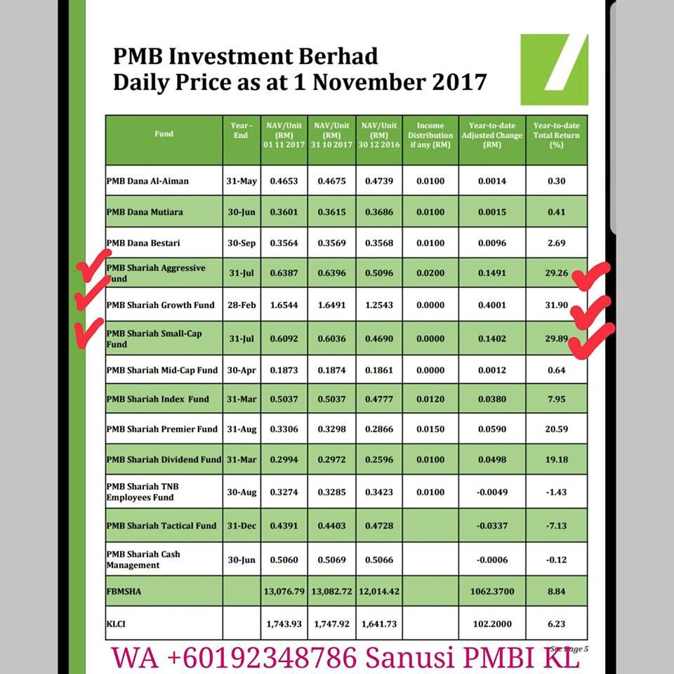 Islamic Unit Trusts Malaysia Daily Unit Price Pmb Investment Berhad S Unit Trust Funds 1 November 2017 Islamic Fund Management Company Malaysia