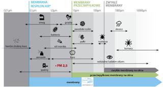 Membrany antysmogowe cleanAir FAKRO