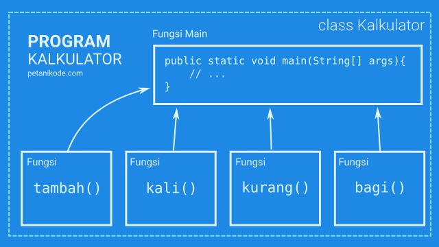 Ilustrasi komponen program yang dibangun dari fungsi-fungsi