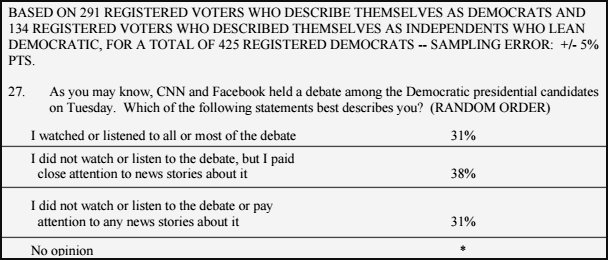 62% did not watch the debate or relied on the media to tell them.