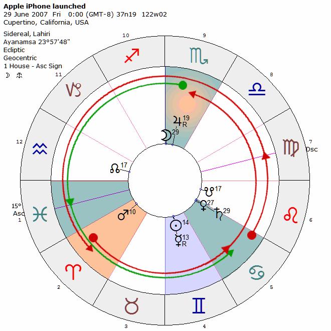Elit dagligen dating horoskop