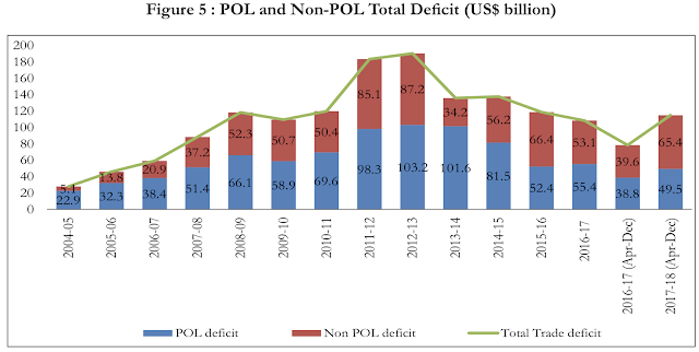 image of Economic survey 2018 - trade deficit in recent years