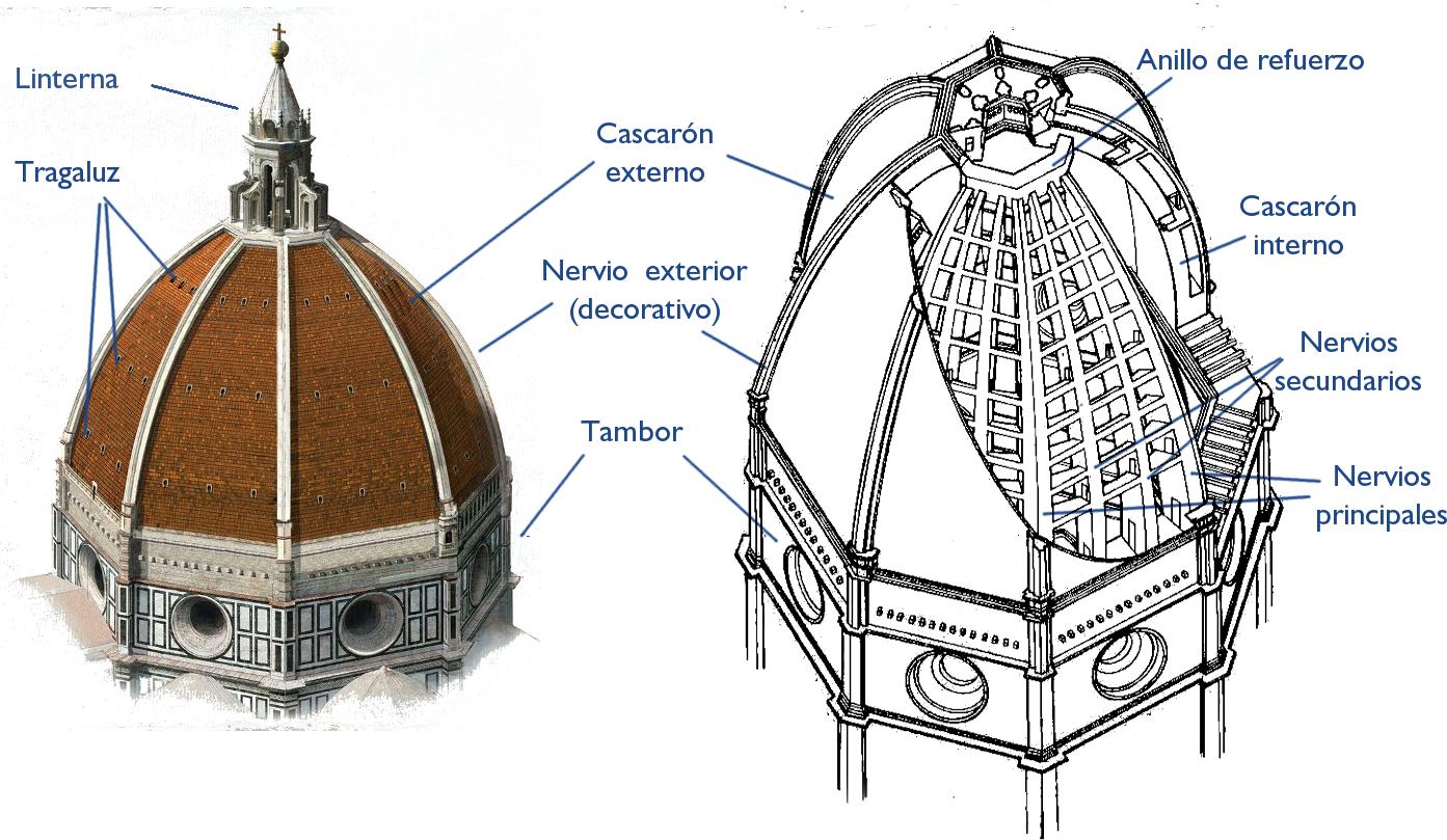 Elementos Cúpula.  Catedral de Florencia
