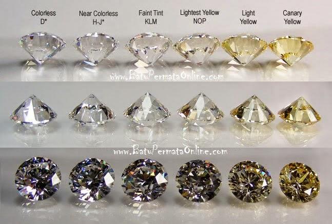 Warna Berlian (Batu Intan)