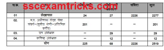mp vyapam vacancies 2015