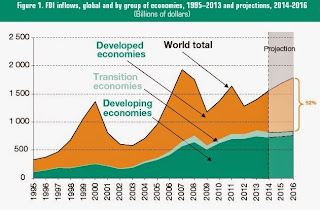 http://conversableeconomist.blogspot.com/2014/06/snapshots-of-foreign-direct-investment.html