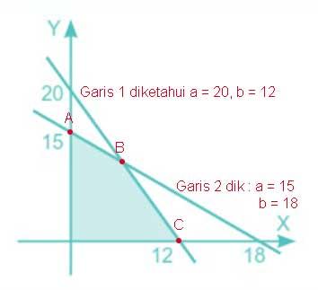 Persamaan garis singgung melalui titik A Pembahasan Ujian Nasional Matematika 2008 No 11+-15+