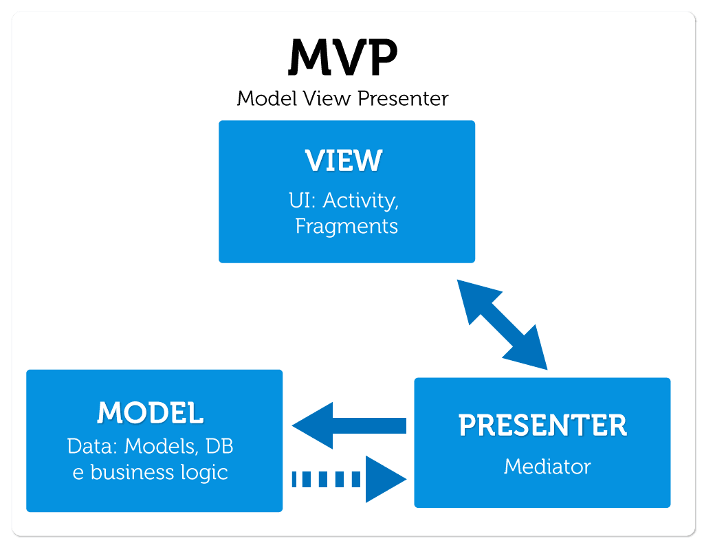 Android mvp for beginners android mvp tutorial model view note the view never communicates with model directly baditri Images