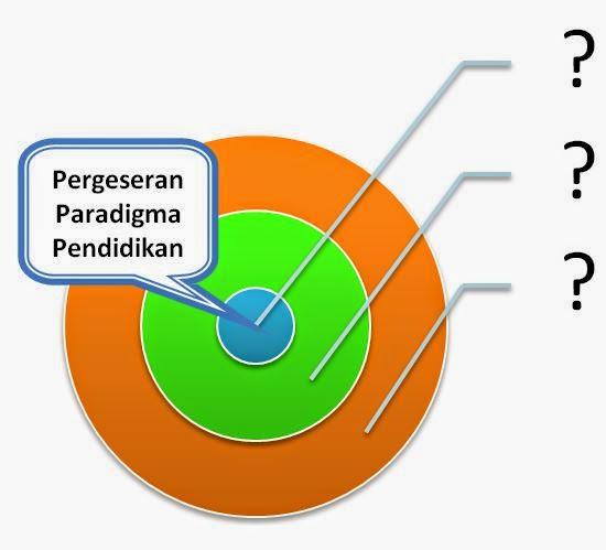 Pergeseran Paradigma Pendidikan Abad XXI