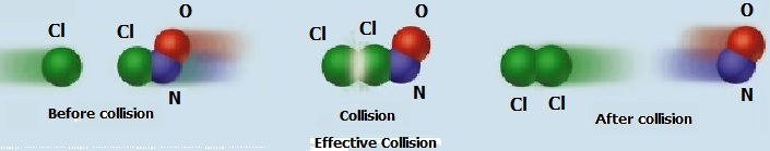 Fig. I.1:  Fig. I.1: The collision shown above is effective since it brings together Cl atoms to form Cl<sub>2</sub>