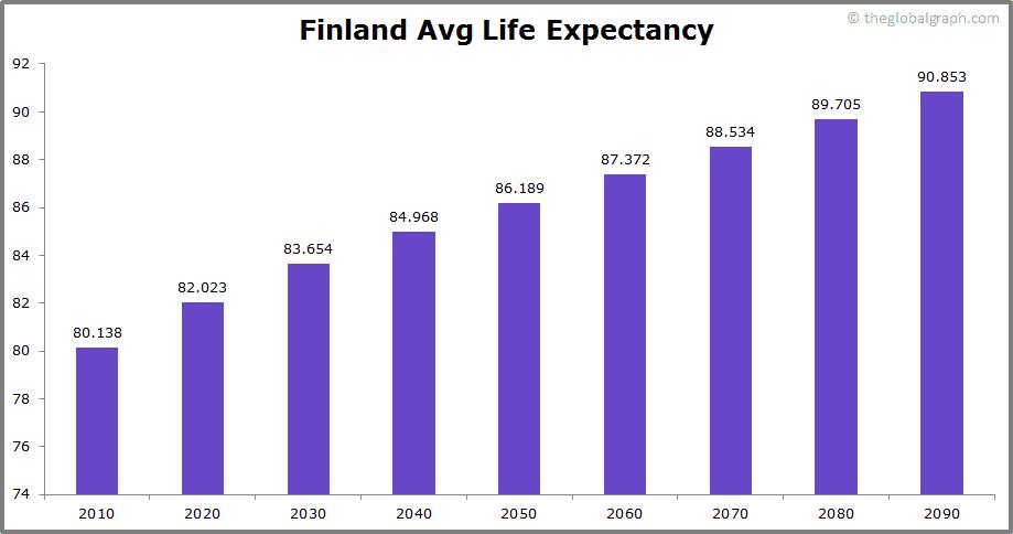 Finland  Avg Life Expectancy
