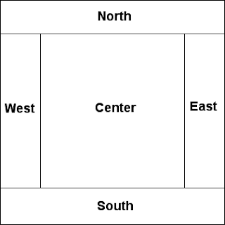border layout regions