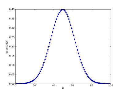yablog: python tips: draw gaussian pdf graph with matplotlib