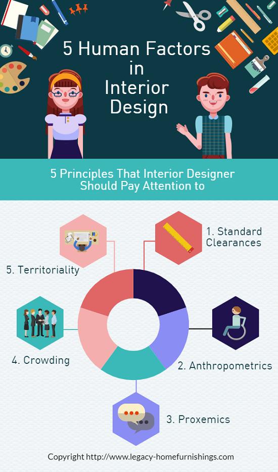 Human Factors in Interior Design
