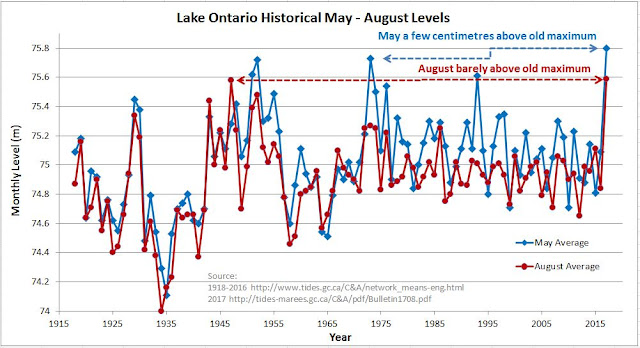 Lake Ontario Historical Levels 2017 Flood Toronto Island
