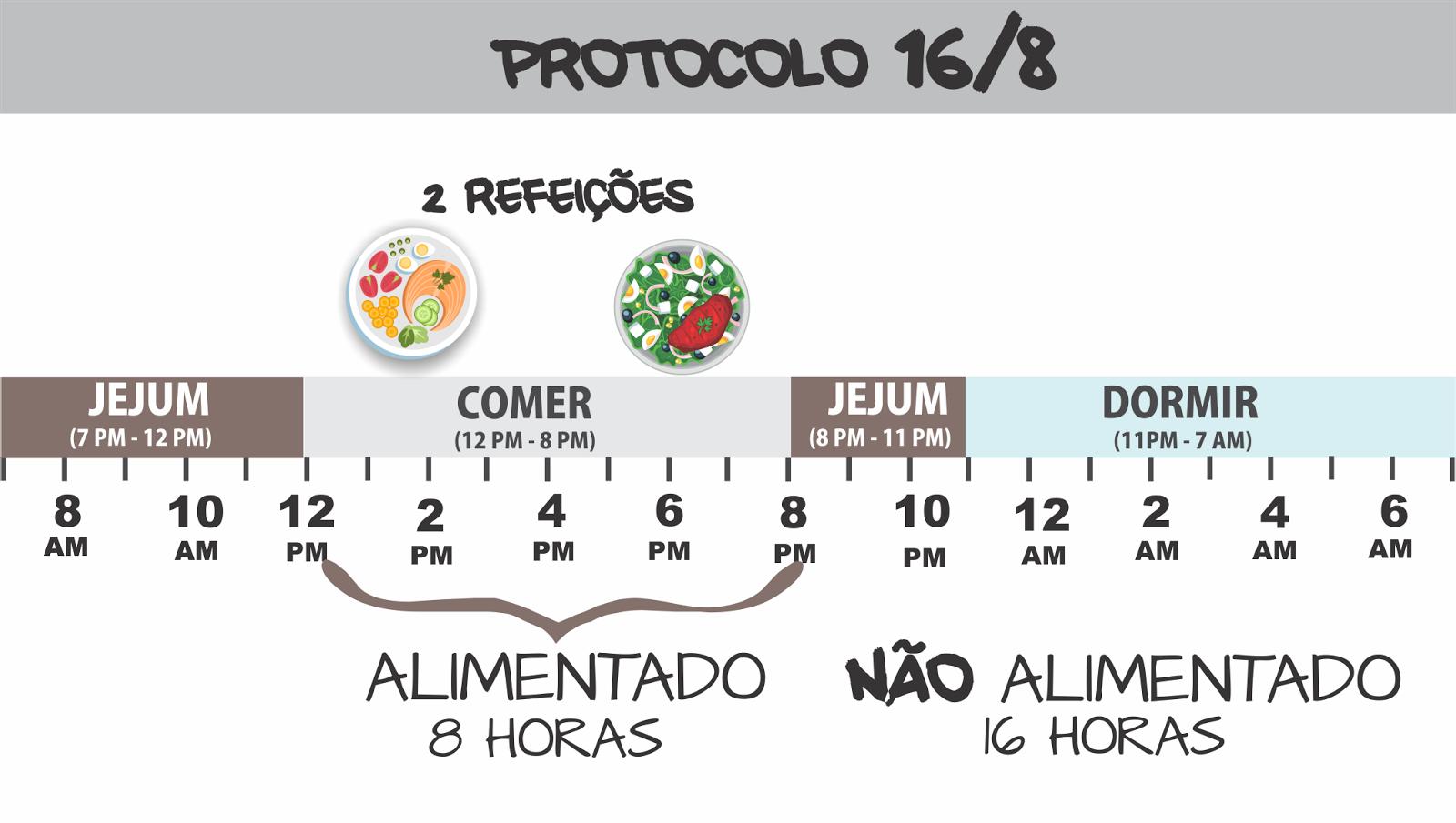PULAR O CAFÉ DA MANHÃ- PROTOCOLO 16/8 - - FASTING