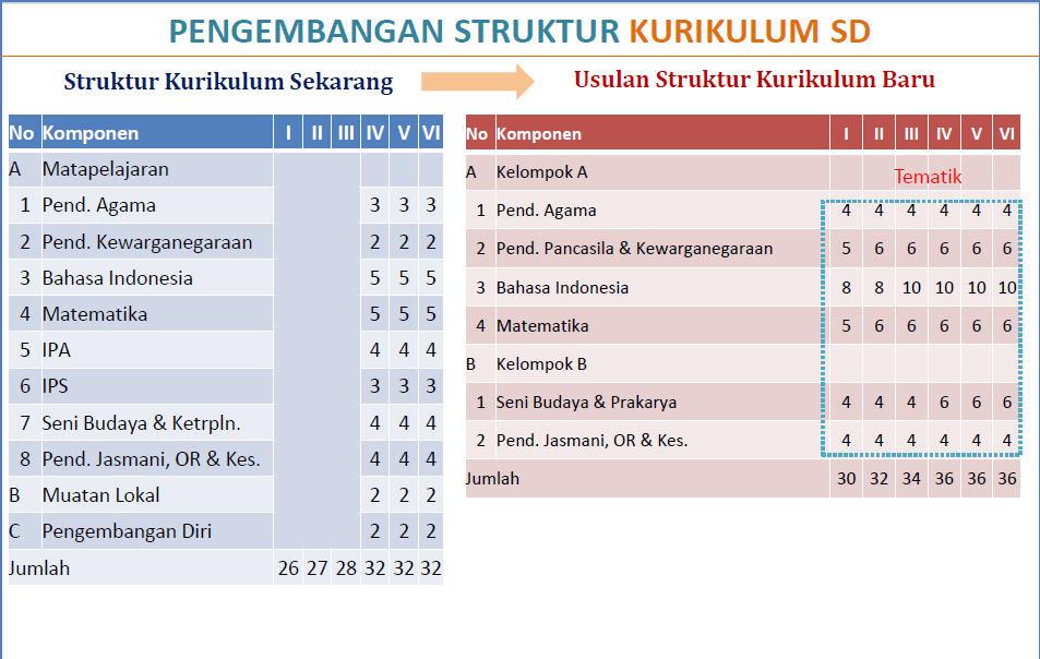 Perbedaan Kurikulum 2013 Dengan Ktsp Perbandingan Kurikulum 2004 Kbk 2006 Ktsp Dan 2013 Perbandingan Struktur Kurikulum 2013 Dan Ktsp