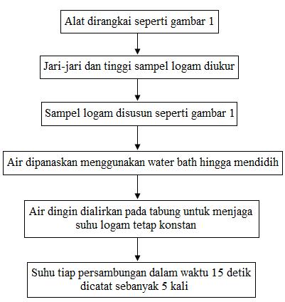 diagram alir percobaan konduktivitas termal