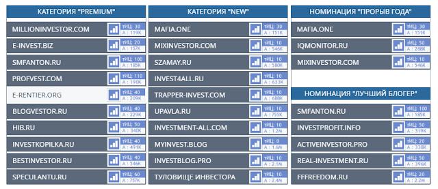 Bestinvestblog Лучшие блоги частных инвесторов