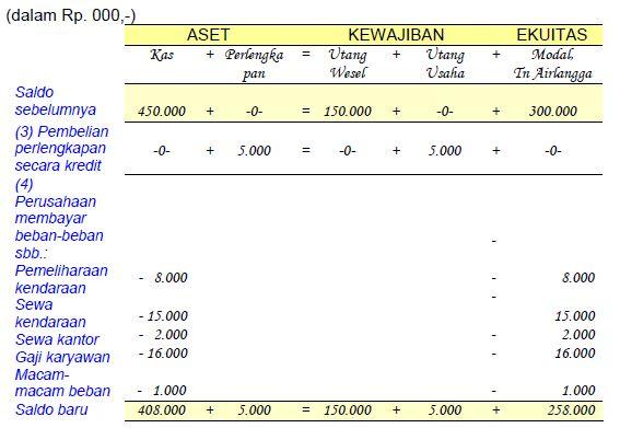 Contoh Pencatatan Analisis Transaksi Akuntansi  dan Ekuitas Pemilik Keuangan Perusahaan