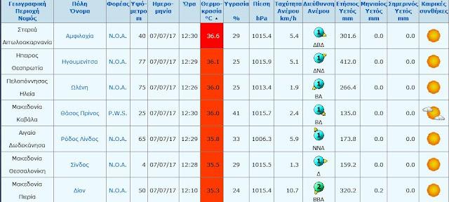 Από τις υψηλότερες θερμοκρασίες στην Ελλάδα αυτή τη στιγμή στην Ηγουμενίτσα