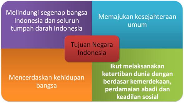 tujuan negara