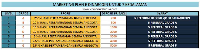 E-Dinar Coin Indonesia, Edinar True Cryptocurrency!