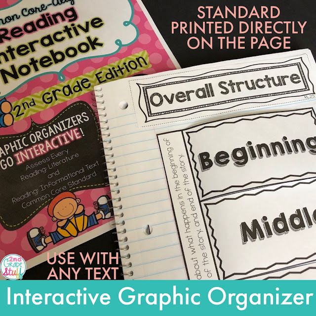 Common Core Reading Graphic Organizers used with any text interactive notebook