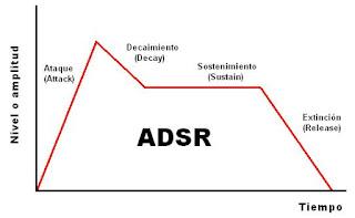 Envolvente ADSR