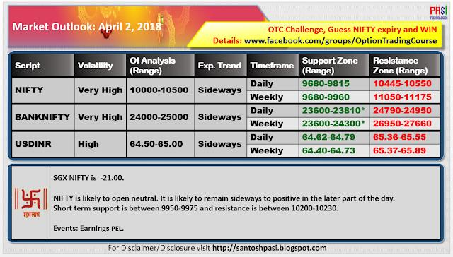 Indian Market Outlook: 20180402