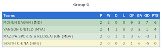 AFC Cup 2016 - Group G