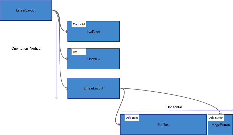 Layout Hierarchy