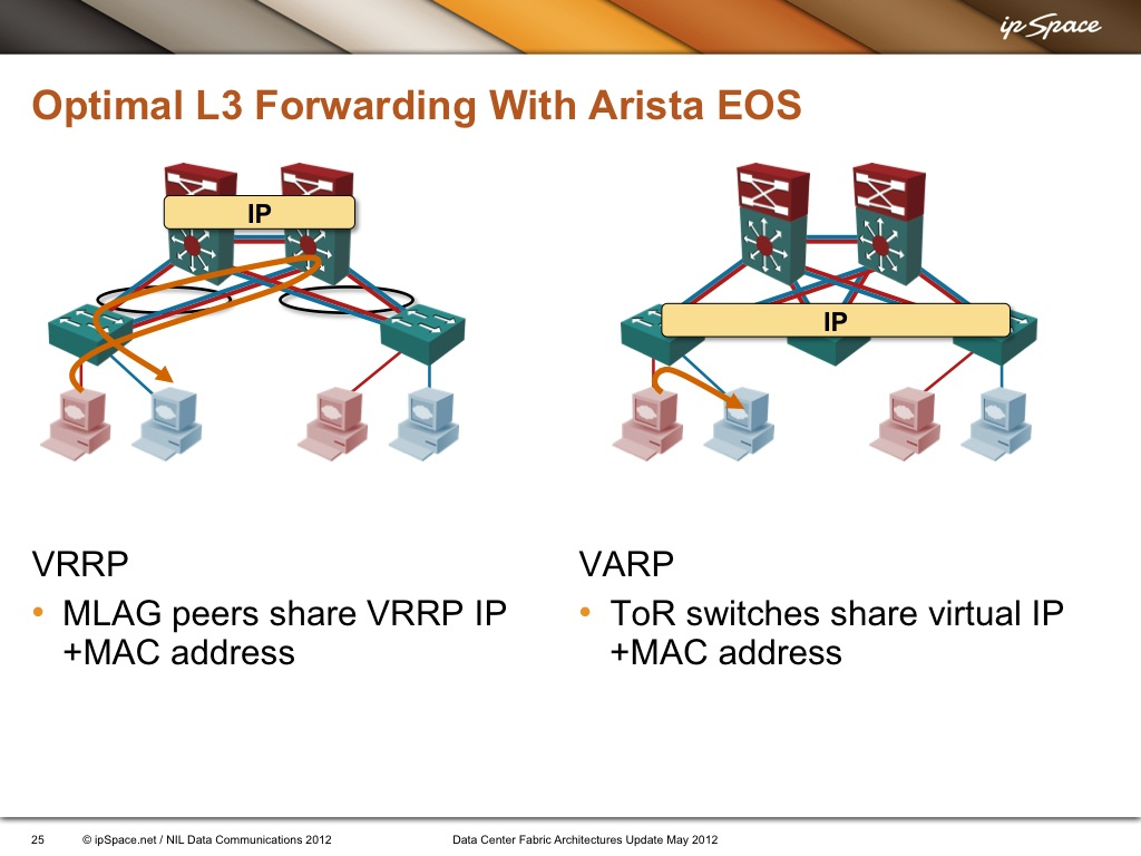 Optimal L3 Forwarding with VARP and Active/Active VRRP