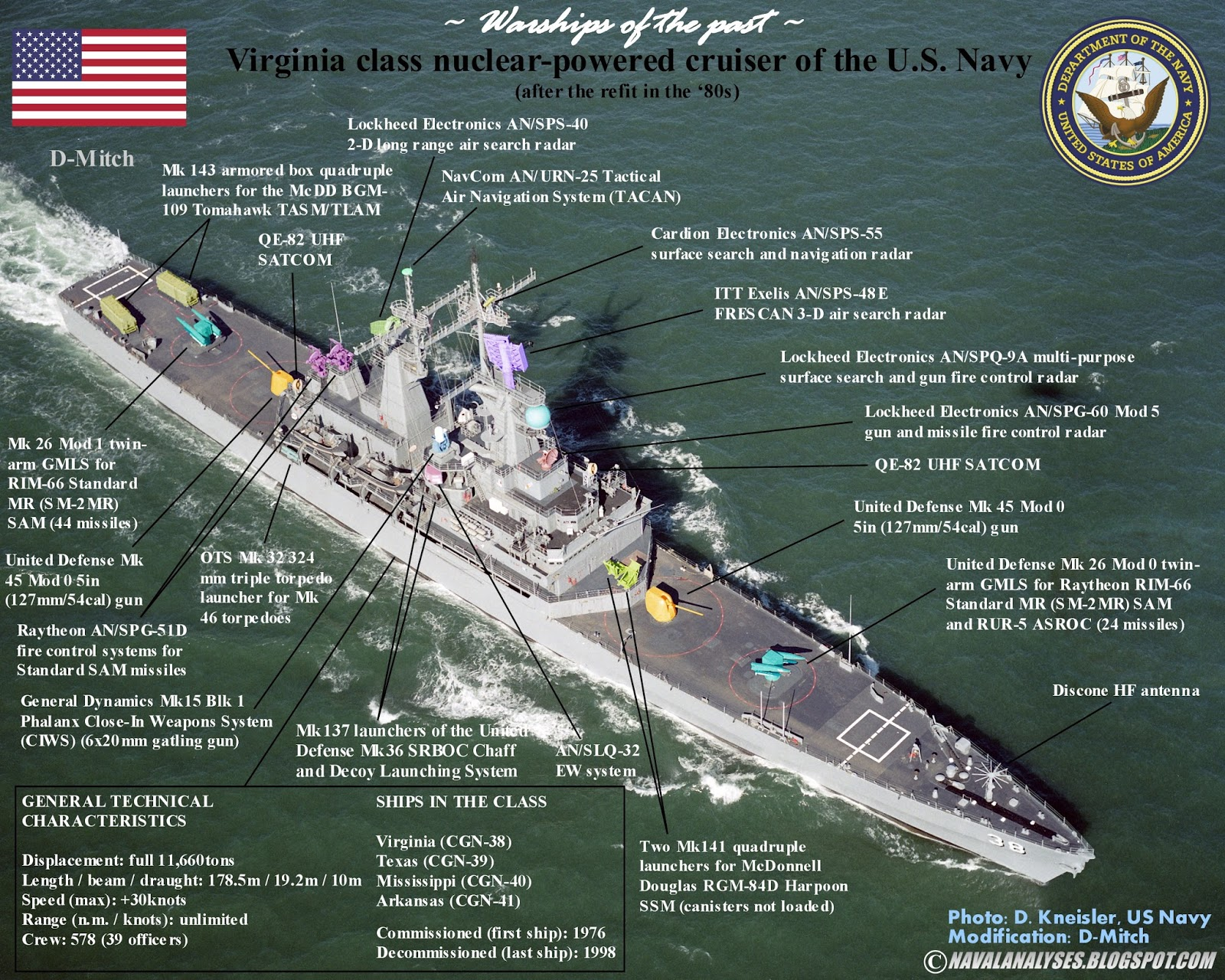 Naval Analyses Warships Of The Past Virginia Class