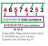 divisible-rules-for-11-new-math-tricks-formula