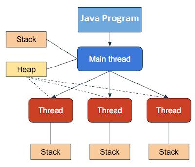 Thread, Code and Data - How a Multithreading Java Program Run
