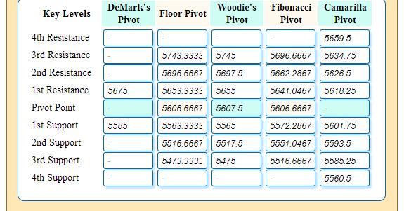 Multilevel Pivot Point Calculator Widget 171 Ez Stock Trading