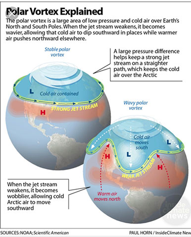 The Polar Vortex explained (Source: Scientific American)