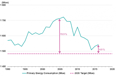 Graph: EU28 primary energy consumption: progress towards the energy efficiency target between 1990 and 2016